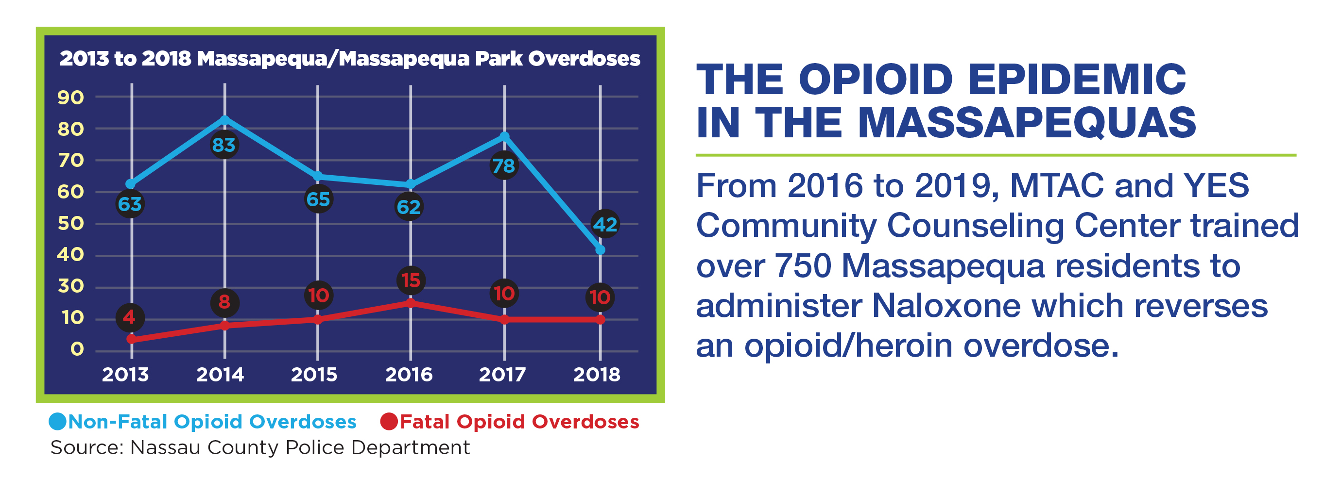 14338_MTAC_Opioid_Epidemic_Graph_Stats